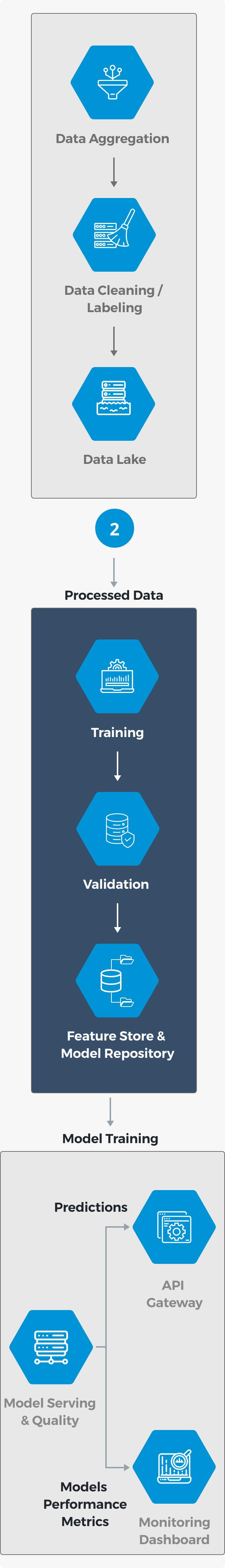 AI Training - Mobile